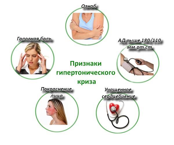 Гипертония 3 степени симптомы и лечение заболевания