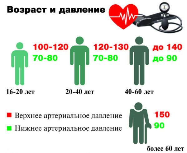 Изображение - 140 100 давление у мужчин причины shkala-davleniya-e1521195861637